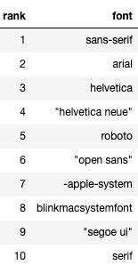 Top 10 web fonts