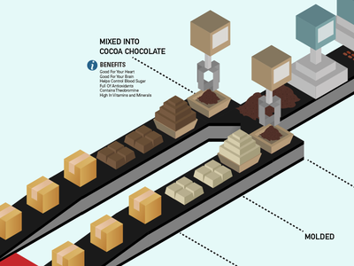 Cocoa Bean Process - In Progress isometric cocoa beans factory blender masher mixer molded shipping box conveyer belt process benefits chocolate butter powder