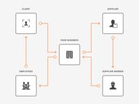 Flow Diagram - Visual Style Exploration