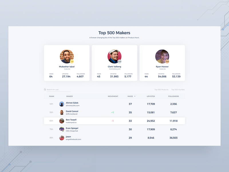 500 Makers Website Redesign