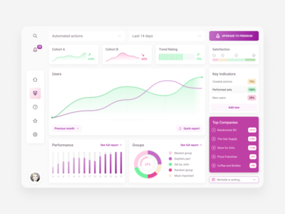 Product Analytics Dashboard