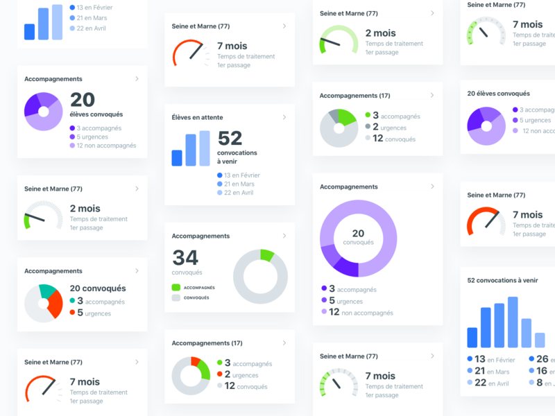 Dashboard explorations analytics data dataviz chart design system dashboard ios android react native mobile