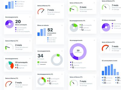 Dashboard explorations analytics data dataviz chart design system dashboard ios android react native mobile