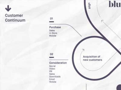 Customer Continuum