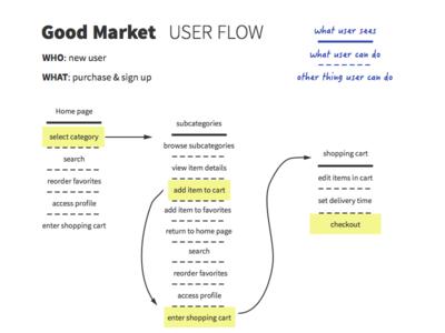 User Flow flow user