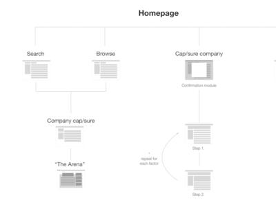 Information Architecture schema product