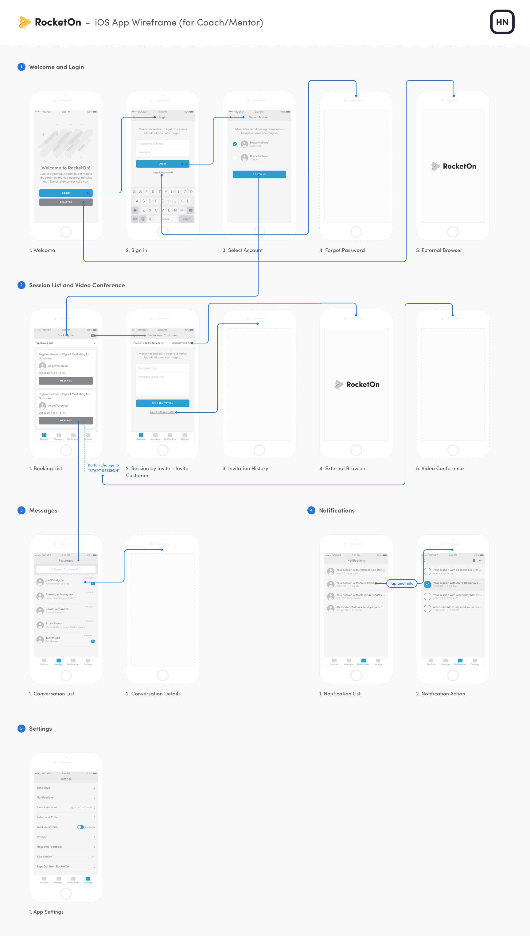 Visual app sitemap