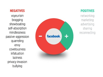 Facebook Pie facebook pie chart positives and negatives infographic just saying
