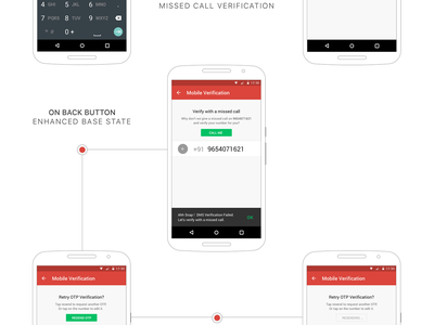 PepperTap OTP flow process flow startup groceries peppertap material design ui ux android mobile otp