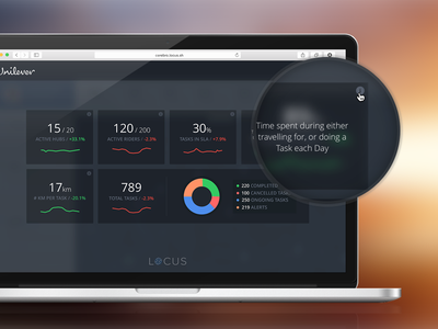 Overview Screen charts sparklines graphs overview ui ux dashboard web locus reporting analytics logistics