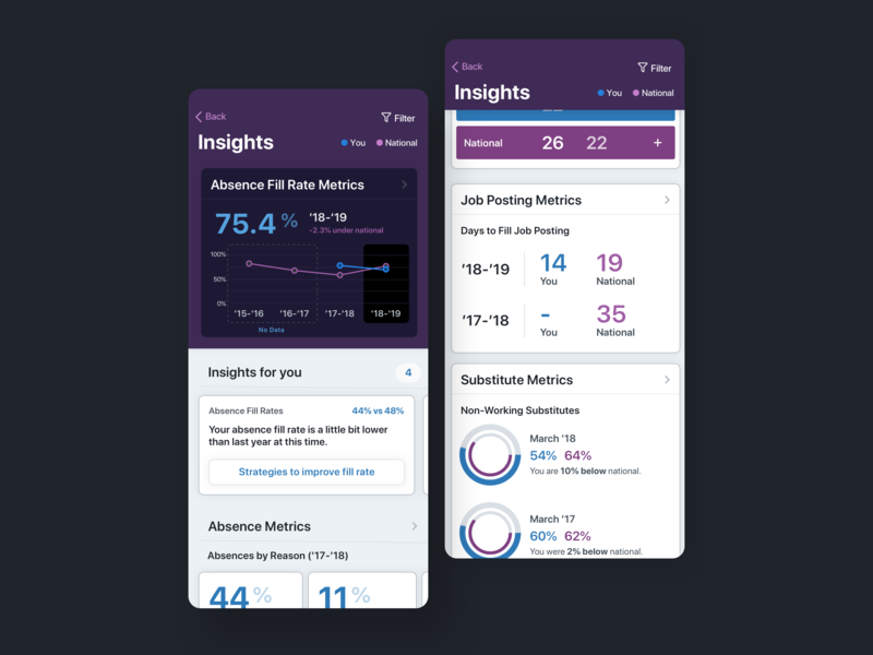 Insights for School Districts insights schools hr education enterprise charts analytics
