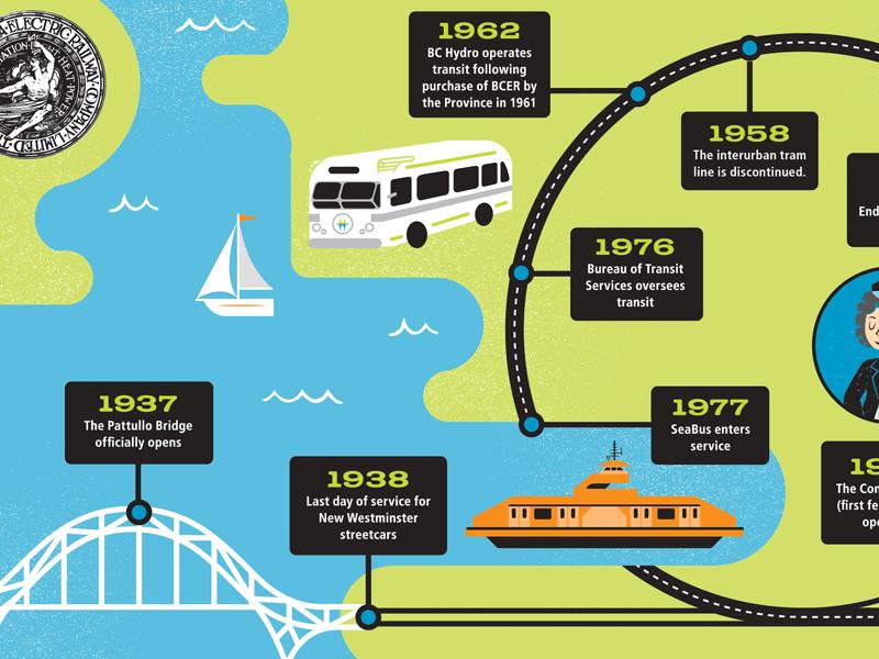 The Buzzer 100th Anniversary vancouver bridge sailboat seabus bus history transit infographic timeline illustration