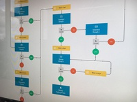 Email Automation Flow Chart