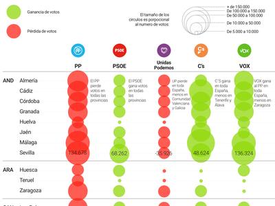 Gráfico de Votos - Votaciones RTVE.ES