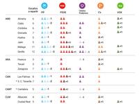 Gráfico de Escaños - Votaciones RTVE.ES