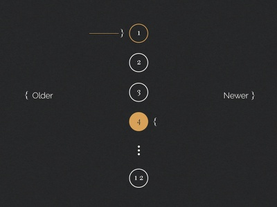 Pagination dark forward previous back next pagination numbers typography