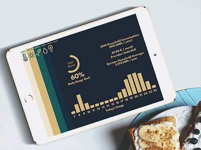 DailyUI #021 - Home Monitoring league spartan energy consumption home monitoring daily ui mockup tablet ipad