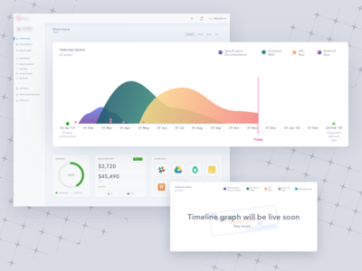 Second iteration for the dashboard showing progress of project
