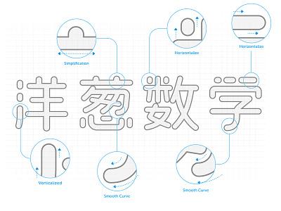 OnionMath Chinese logotype design process colorul logotype logo