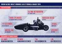 Red bull Infographics: Formula 1 Racing Car