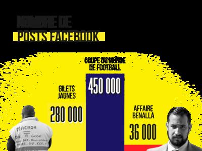 Gilets Jaune Infographic politics infographic french france gilets jaunes photography illustration