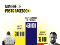 Gilets Jaune Infographic