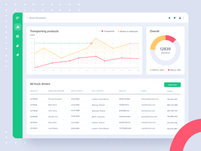 Transportation & Logistics Dashboards