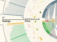 A Data Visualization of Whiskey