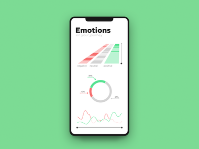 Quantified Emotions