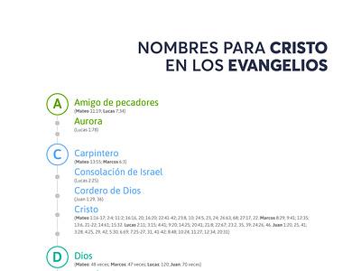 Nombres Cristo Evangelios flat design gospel typography illustration
