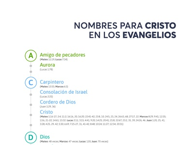 Nombres Cristo Evangelios