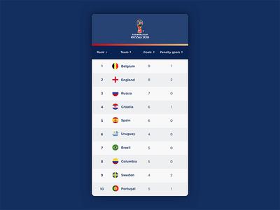 Leaderboard – Daily UI #019 world cup football fifa ui dailyui