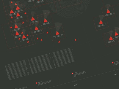 The Most Destructive Wildfires in North America design information design typography