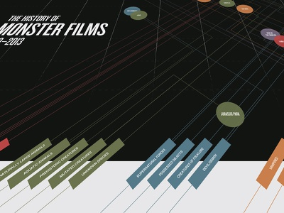Monster Films – Preview infographic information design