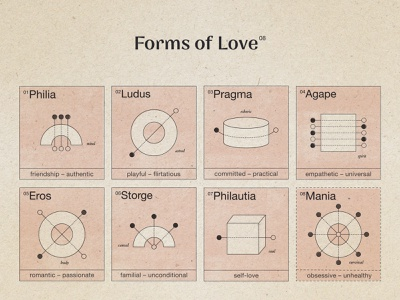 Forms of Love symbol illustration relationships types of love monochrome ink texture magnets greek diagram valentinesday love