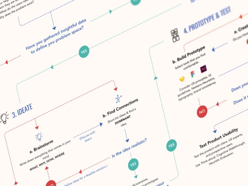 My Ideal Design Process ux process user experience flow diagram process design process