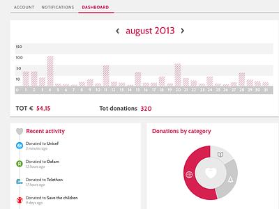 Dashboard dashboard charity activity ui design wip graph stats web settings web design web app
