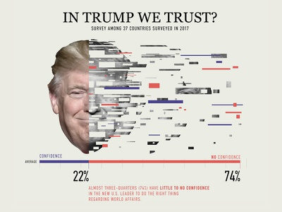chitchart / Confidence in Donald Trump worldwide donald trump typography typo survey trump confidence infographic chart