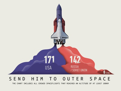chitchart / Human spaceflights by country altitude china astronaut usa ussr rocket space infographic chart