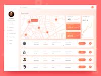 Grocery Enterprise Dashboard - Case study