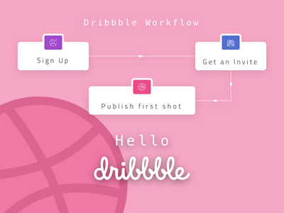Hello Dribbble experience flow user experience flowchart uxflow flow ux dribbble
