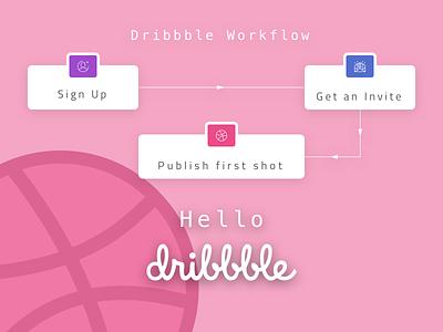 Hello Dribbble experience flow user experience flowchart uxflow flow ux dribbble