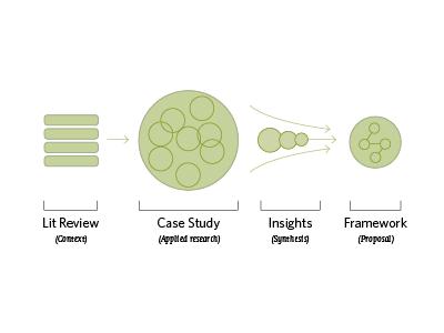 Masters Diagram diagram infographic information design