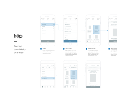 Indigo - User Flow ui ux mobile concept indigo shop redesign low-fidelity wireframes search chart user flow