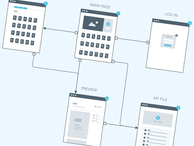 Flow chart web wireframe chart