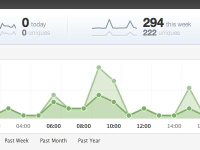 Observer Charts charts sparklines green blue helvetica observer