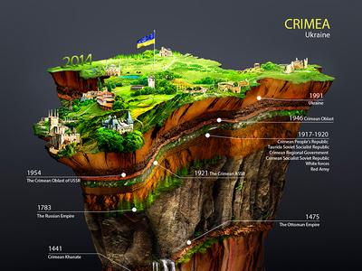 Crimea History