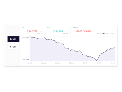 Coin Exchange Chart