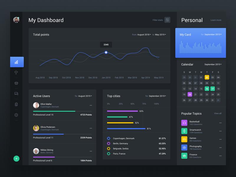 Web Dashboard & Statistics UI Kit 1 Dark