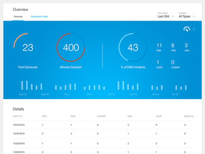 Exposure Tracker Dashboard